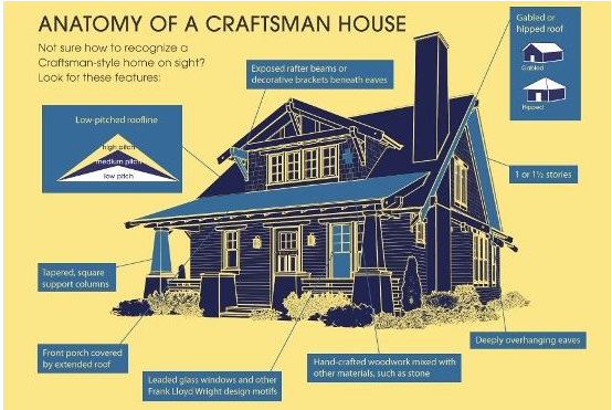 Craftsman House Plan Exterior